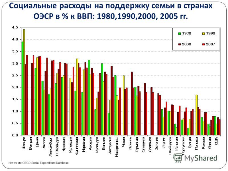 Высшая школа экономики, Москва, 2011 Социальные расходы на поддержку семьи в странах ОЭСР в % к ВВП : 1980,1990,2000, 2005 гг. Источник: OECD Social Expenditure Database