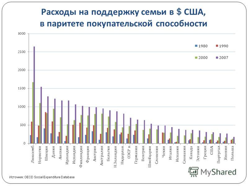 Расходы на поддержку семьи в $ США, в паритете покупательской способности Источник: OECD Social Expenditure Database