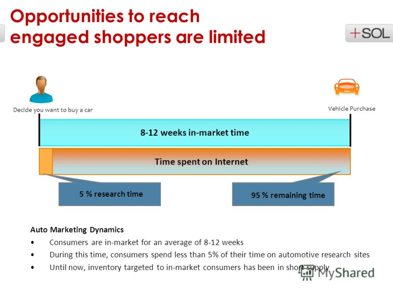 Auto Marketing Dynamics Consumers are in-market for an average of 8-12 weeks During this time, consumers spend less than 5% of their time on automotive research sites Until now, inventory targeted to in-market consumers has been in short supply 8-12
