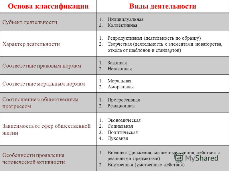 Основа классификацииВиды деятельности Субъект деятельности 1.Индивидуальная 2.Коллективная Характер деятельности 1.Репродуктивная (деятельность по образцу) 2.Творческая (деятельность с элементами новаторства, отхода от шаблонов и стандартов) Соответс