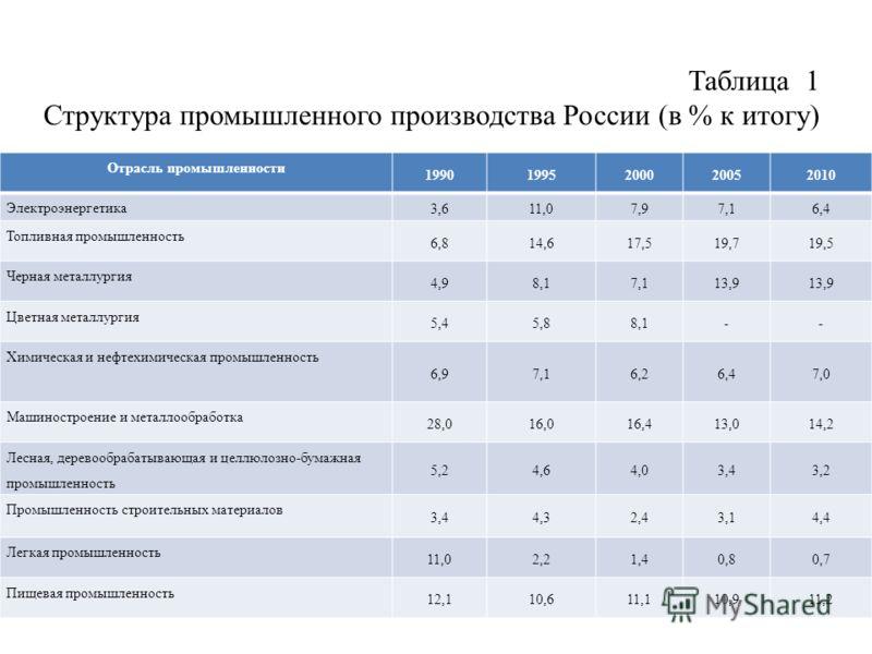 Таблица 1 Структура промышленного производства России (в % к итогу) Отрасль промышленности 19901995200020052010 Электроэнергетика 3,611,07,97,16,4 Топливная промышленность 6,814,617,519,719,5 Черная металлургия 4,98,17,113,9 Цветная металлургия 5,45,