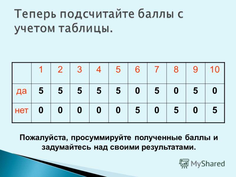 12345678910 да5555505050 нет0000050505 Пожалуйста, просуммируйте полученные баллы и задумайтесь над своими результатами.
