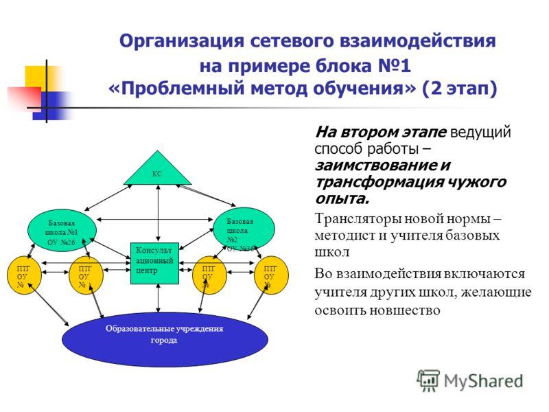 Организация сетевого взаимодействия на примере блока 1 «Проблемный метод обучения» (2 этап) На втором этапе ведущий способ работы – заимствование и трансформация чужого опыта. Трансляторы новой нормы – методист и учителя базовых школ Во взаимодействи