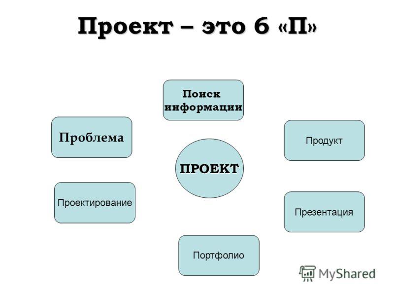 Проект – это 6 «П» Проблема Проектирование Портфолио Поиск информации Продукт Презентация ПРОЕКТ