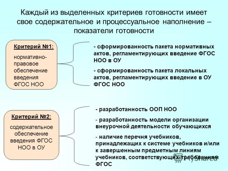 Каждый из выделенных критериев готовности имеет свое содержательное и процессуальное наполнение – показатели готовности Критерий 1: нормативно- правовое обеспечение введения ФГОС НОО - сформированность пакета нормативных актов, регламентирующих введе
