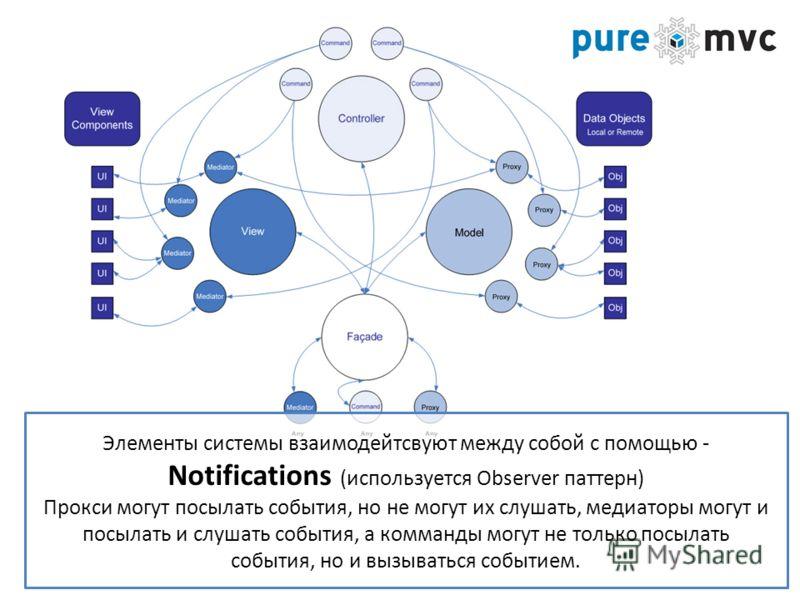 Элементы системы взаимодейтсвуют между собой с помощью - Notifications (используется Observer паттерн) Прокси могут посылать события, но не могут их слушать, медиаторы могут и посылать и слушать события, а комманды могут не только посылать события, н
