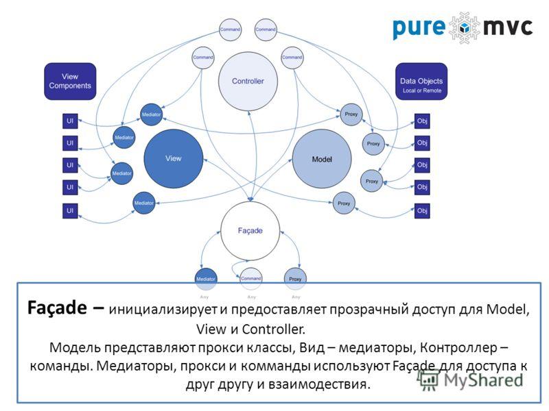 Façade – инициализирует и предоставляет прозрачный доступ для Model, View и Сontroller. Модель представляют прокси классы, Вид – медиаторы, Контроллер – команды. Медиаторы, прокси и комманды используют Façade для доступа к друг другу и взаимодествия.