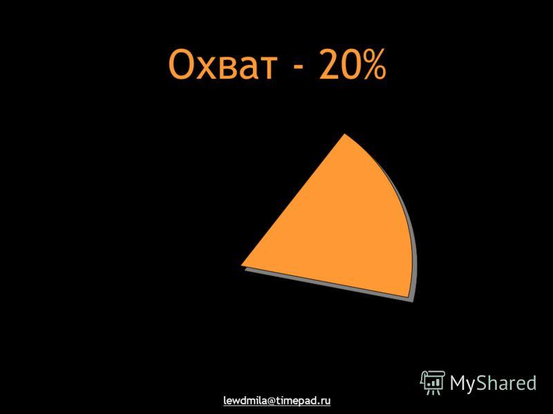 lewdmila@timepad.ru Охват - 20%