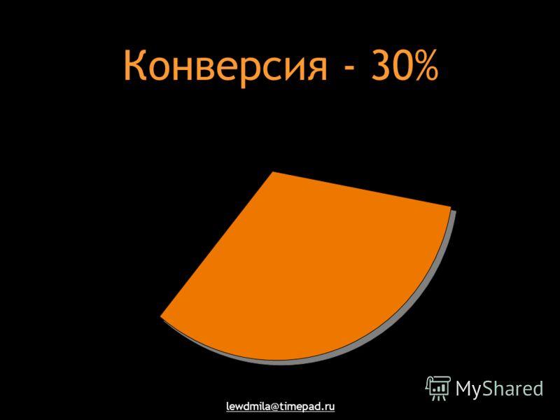 lewdmila@timepad.ru Конверсия - 30%
