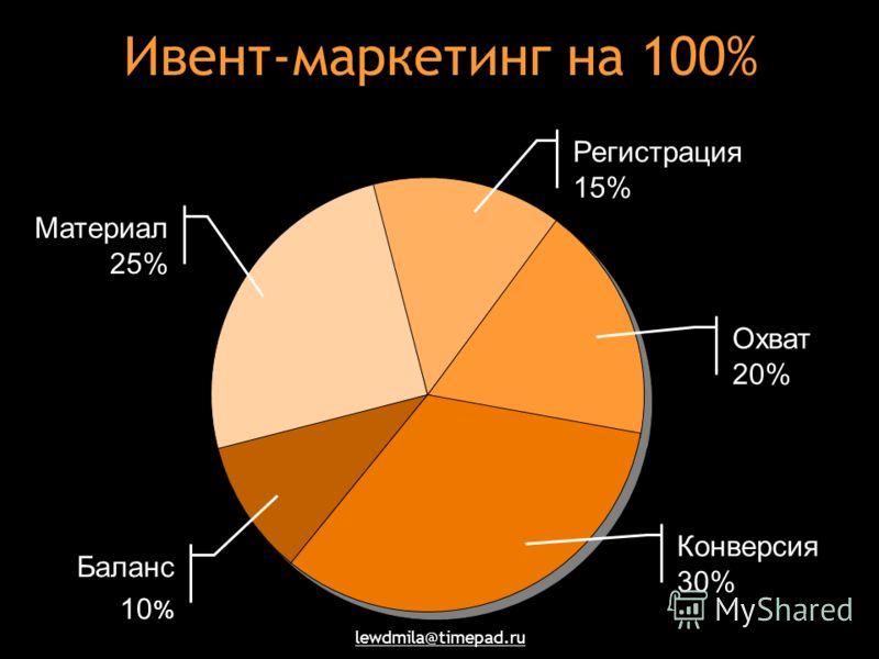 Ивент-маркетинг на 100% Материал 25% Баланс 10 % Регистрация 15% Охват 20% Конверсия 30%