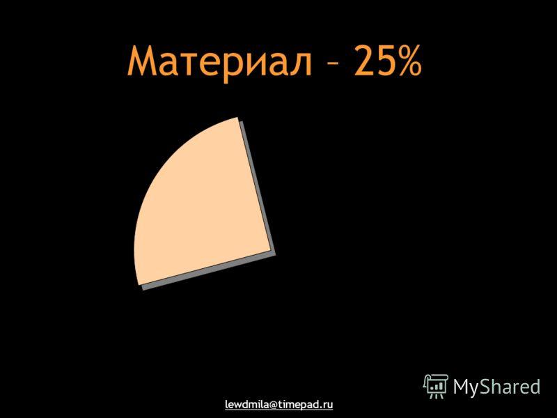 lewdmila@timepad.ru Материал – 25%