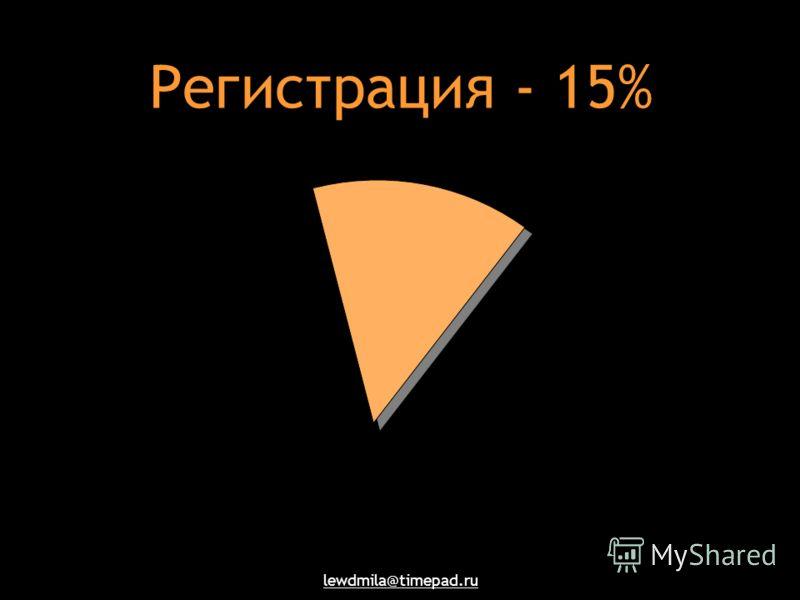 lewdmila@timepad.ru Регистрация - 15%