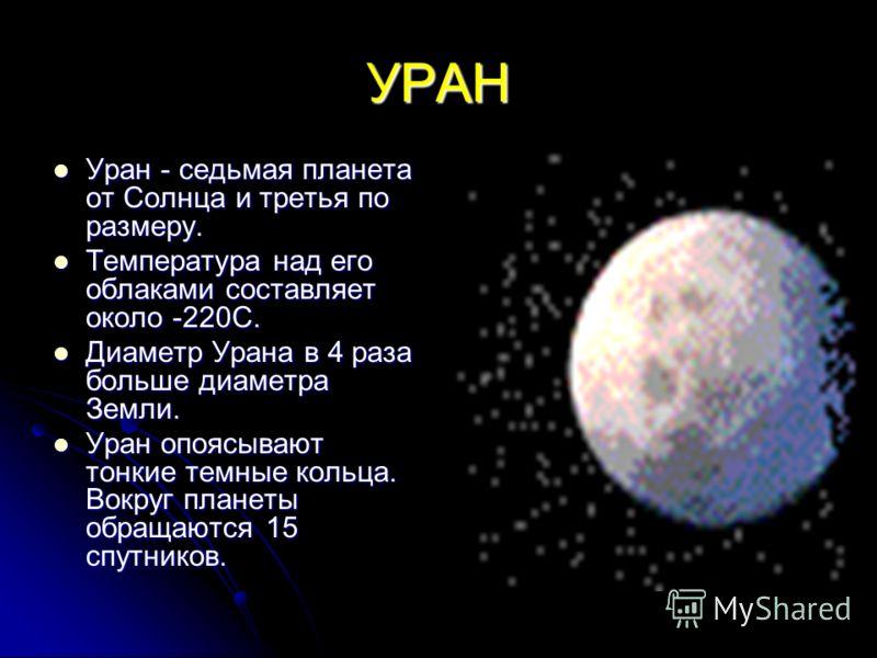 Сообщение на тему планета уран