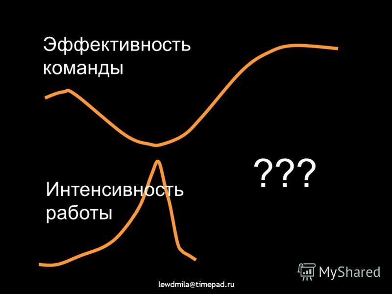 lewdmila@timepad.ru Эффективность команды Интенсивность работы ???