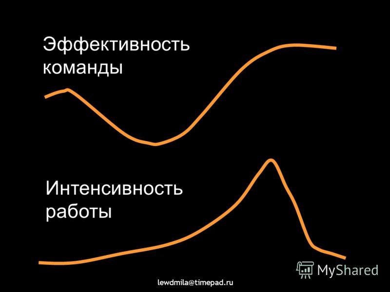lewdmila@timepad.ru Эффективность команды Интенсивность работы
