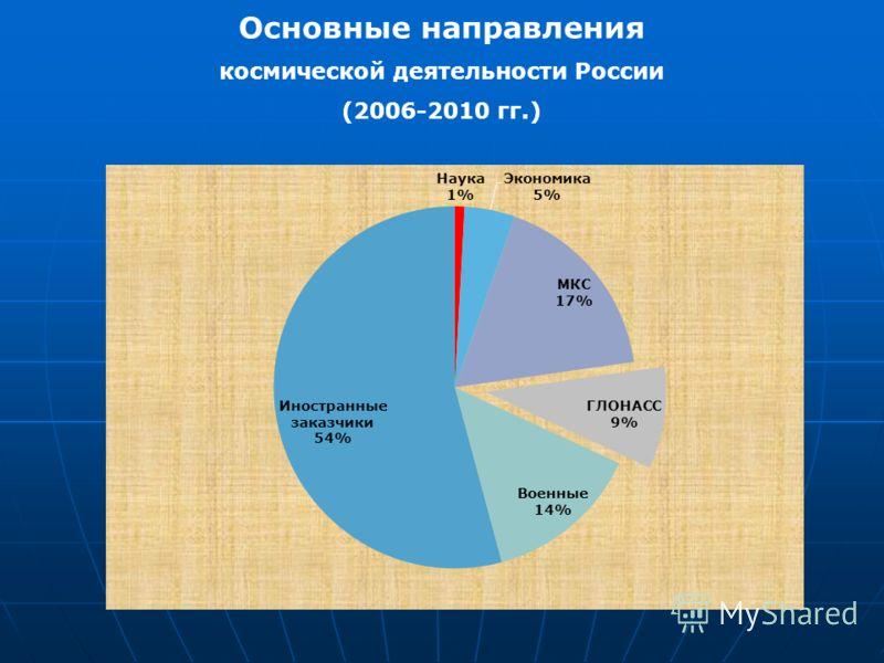 Основные направления космической деятельности России (2006-2010 гг.)