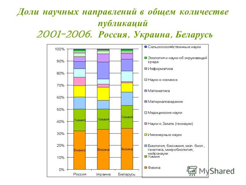 Доли научных направлений в общем количестве публикаций 2001-2006. Россия, Украина, Беларусь