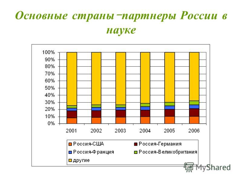 Основные страны - партнеры России в науке