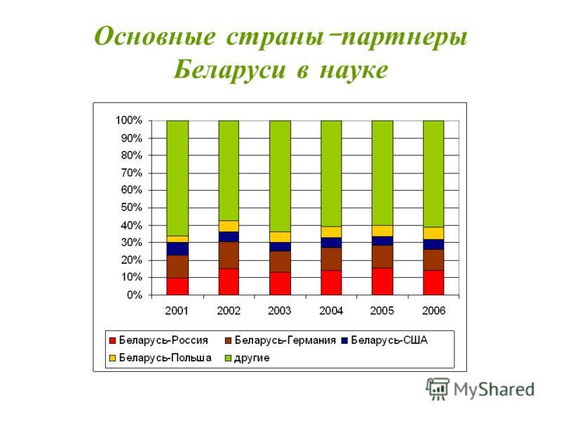 Основные страны - партнеры Беларуси в науке