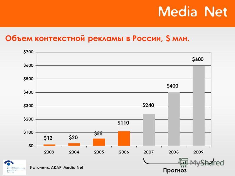 Объем контекстной рекламы в России, $ млн. Прогноз Источник: АКАР, Media Net