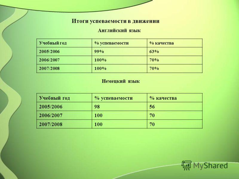 Учебный год% успеваемости% качества 2005/200699%63% 2006/2007100%70% 2007/2008100%70% Итоги успеваемости в движении Английский язык Немецкий язык Учебный год% успеваемости% качества 2005/20069856 2006/200710070 2007/200810070