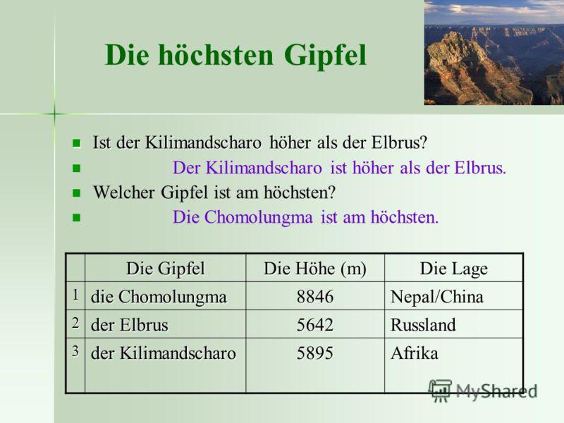 Die höchsten Gipfel Ist der Kilimandscharo höher als der Elbrus? Ist der Kilimandscharo höher als der Elbrus? Der Kilimandscharo ist höher als der Elbrus. Welcher Gipfel ist am höchsten? Die Chomolungma ist am höchsten. Die Gipfel Die Höhe (m) Die La