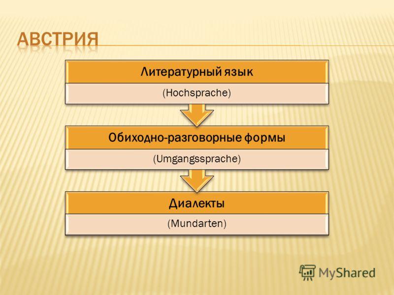Диалекты (Mundarten) Обиходно-разговорные формы (Umgangssprache) Литературный язык (Hochsprache)