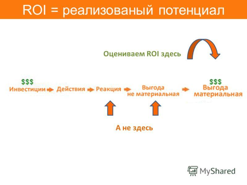 ROI = реализованый потенциал Оцениваем ROI здесь А не здесь