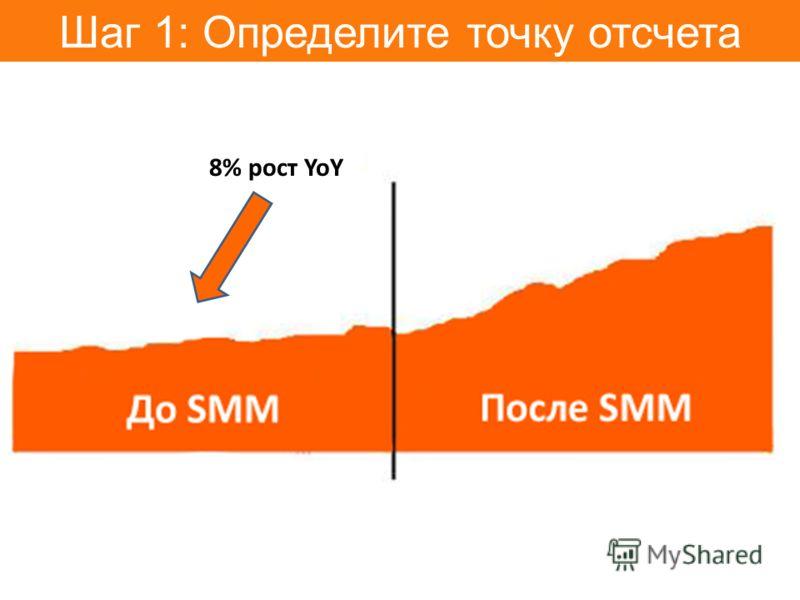 Шаг 1: Определите точку отсчета 8% рост YoY