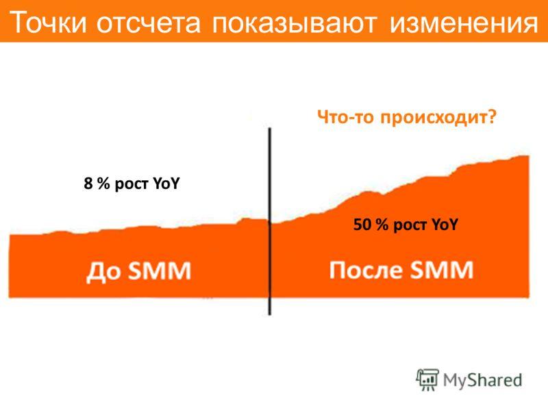 Точки отсчета показывают изменения 8 % рост YoY 50 % рост YoY Что-то происходит?