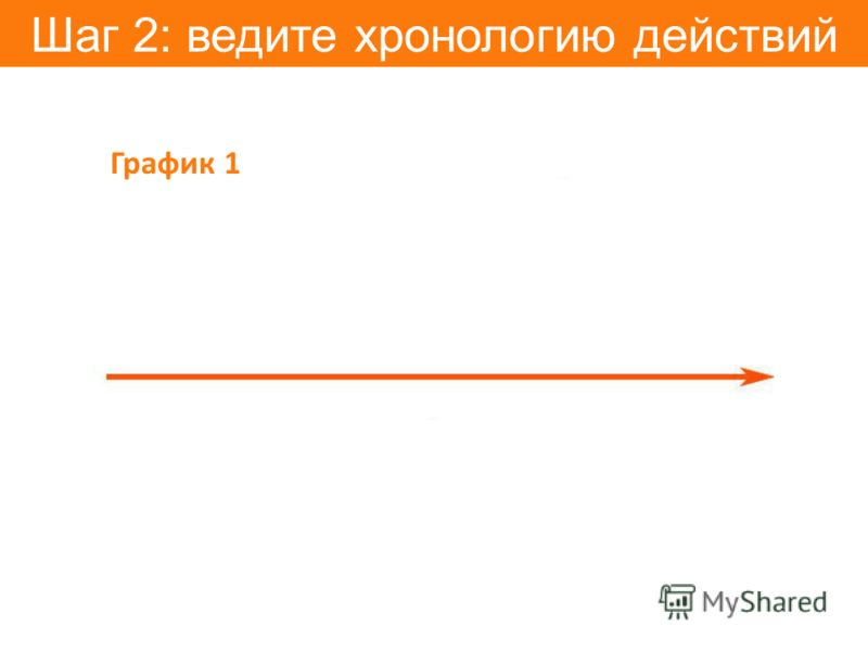 Шаг 2: ведите хронологию действий График 1
