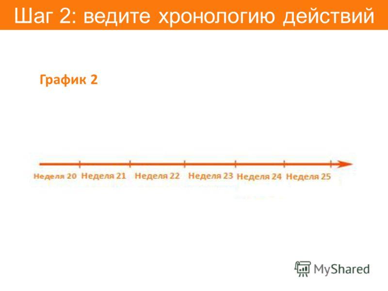 Шаг 2: ведите хронологию действий График 2