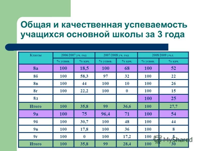 Общая и качественная успеваемость учащихся основной школы за 3 года Классы2006/2007 уч. год2007/2008 уч. год2008/2009 уч.г. % успев.% кач.% успев.% кач.% успев.% кач. 8а10018,51006810052 8б10058,3973210022 8в100441001010026 8г10022,21000 15 8д 10025