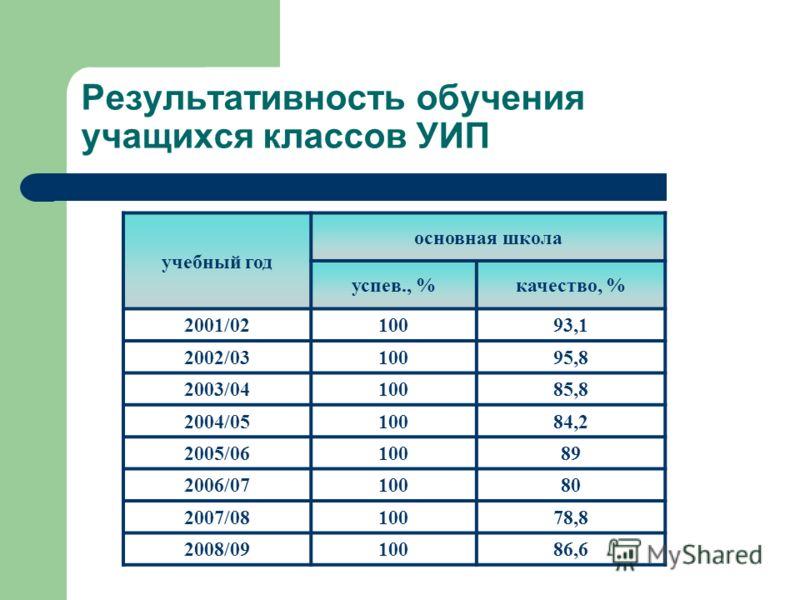 Результативность обучения учащихся классов УИП учебный год основная школа успев., %качество, % 2001/0210093,1 2002/0310095,8 2003/0410085,8 2004/0510084,2 2005/0610089 2006/0710080 2007/0810078,8 2008/0910086,6