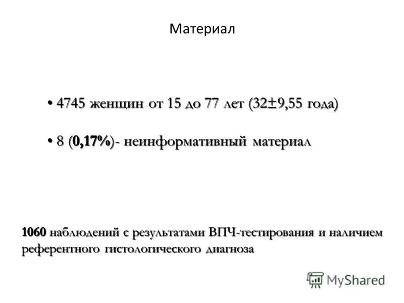 Материал 4745 женщин от 15 до 77 лет (32±9,55 года) 4745 женщин от 15 до 77 лет (32±9,55 года) 8 (0,17%)- неинформативный материал 8 (0,17%)- неинформативный материал 1060 наблюдений с результатами ВПЧ-тестирования и наличием референтного гистологиче
