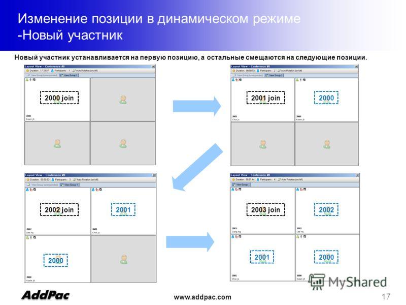 www.addpac.com 17 Изменение позиции в динамическом режиме -Новый участник 2000 join20002001 join 2000 2001 2000 2002 join 2001 20022003 join Новый участник устанавливается на первую позицию, а остальные смещаются на следующие позиции.