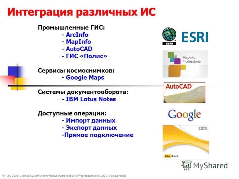 © 1990-2006, Geocad Systems является зарегистрированной торговой маркой ООО «Геокад плюс» Интеграция различных ИС Промышленные ГИС: ArcInfo - ArcInfo - MapInfo - AutoCAD - ГИС «Полис» Сервисы космоснимков: - Google Maps Системы документооборота: - IB