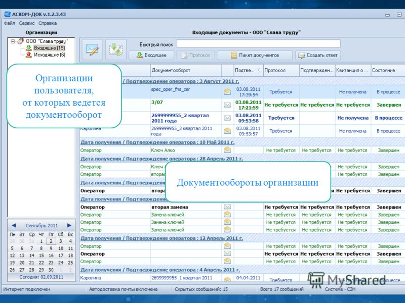 Организации пользователя, от которых ведется документооборот Документообороты организации
