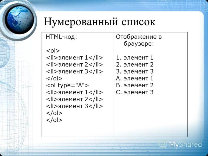Нумерованный список HTML-код: элемент 1 элемент 2 элемент 3 элемент 1 элемент 2 элемент 3 Отображение в браузере: 1.элемент 1 2.элемент 2 3.элемент 3 A.элемент 1 B.элемент 2 C.элемент 3