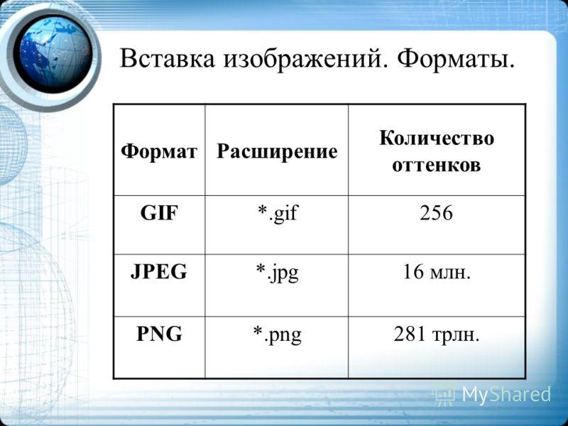 Вставка изображений. Форматы. ФорматРасширение Количество оттенков GIF*.gif256 JPEG*.jpg16 млн. PNG*.png281 трлн.