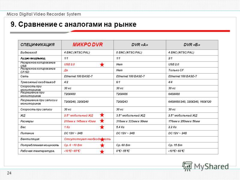 24 Micro Digital Video Recorder System -10 ~ 60 0 ~ 55 -10 ~ 65 Рабочая температура. Ср. 15 ВтСр. 60 ВтСр. 6 ~10 ВтПотребляемая мощность Отсутствует необходимостьВентиляция DC 12V ~ 24В Питание 2.2 Кг5.4 Кг1 КгВес 176мм x 250мм x 56мм318мм x 333мм x