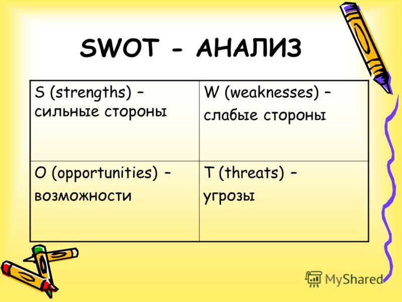 SWOT - АНАЛИЗ S (strengths) – сильные стороны W (weaknesses) – слабые стороны O (opportunities) – возможности T (threats) – угрозы