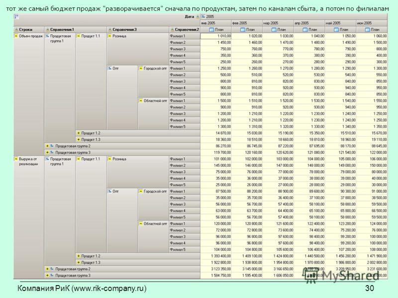 Компания РиК (www.rik-company.ru)30 тот же самый бюджет продаж разворачивается сначала по продуктам, затем по каналам сбыта, а потом по филиалам