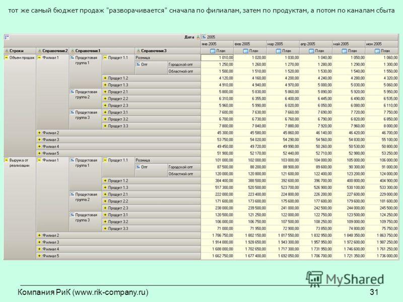 Компания РиК (www.rik-company.ru)31 тот же самый бюджет продаж разворачивается сначала по филиалам, затем по продуктам, а потом по каналам сбыта