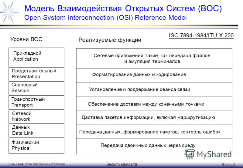 June 21-24, 2004 Silk Security Workshop Security standards Slide_5 Модель Взаимодействия Открытых Систем (ВОС) Open System Interconnection (OSI) Reference Model Физический Physical Данных Data Link Сетевой Network Транспортный Transport Сеансовый Ses