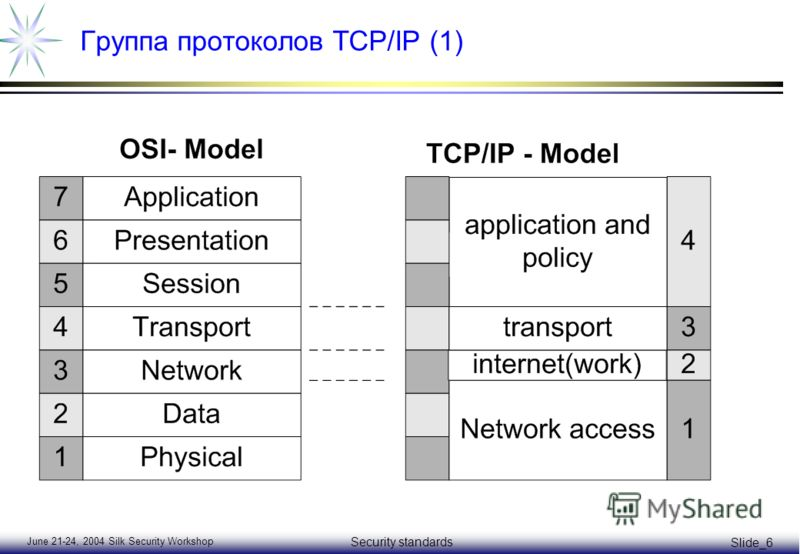 June 21-24, 2004 Silk Security Workshop Security standards Slide_6 Группа протоколов TCP/IP (1)