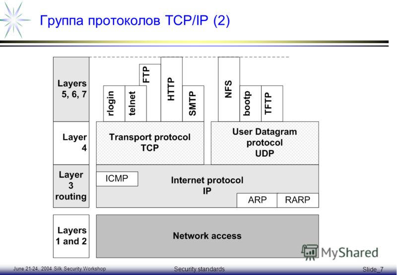 June 21-24, 2004 Silk Security Workshop Security standards Slide_7 Группа протоколов TCP/IP (2)