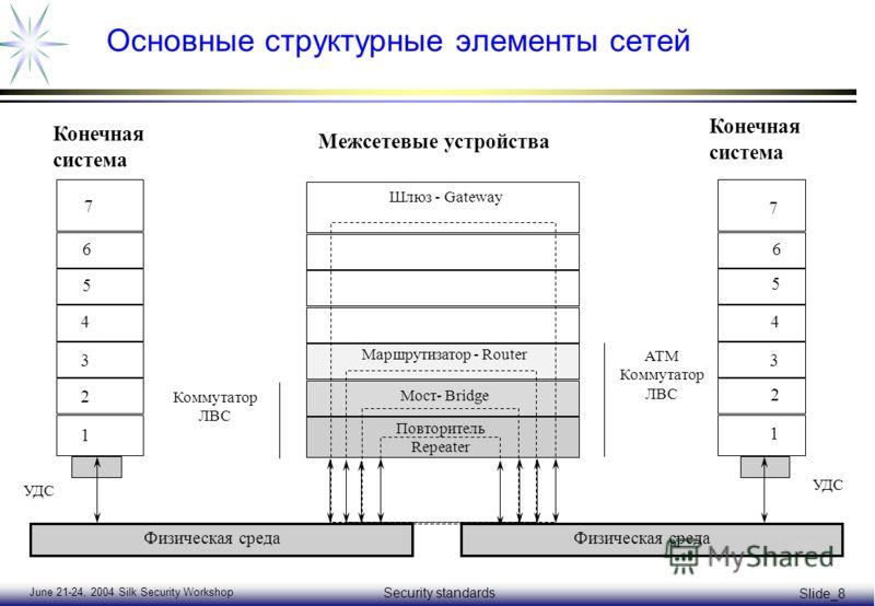 June 21-24, 2004 Silk Security Workshop Security standards Slide_8 Основные структурные элементы сетей 1 2 3 4 5 6 7 Конечная система Межсетевые устройства 1 2 3 4 5 6 7 Повторитель Repeater Шлюз - Gateway Маршрутизатор - Router Мост- Bridge Коммутат