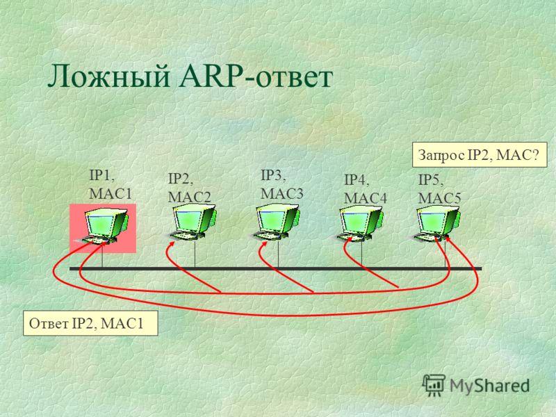 Ложный ARP-ответ IP1, MAC1 IP2, MAC2 IP3, MAC3 IP4, MAC4 IP5, MAC5 Запрос IP2, MAC? Ответ IP2, MAC1