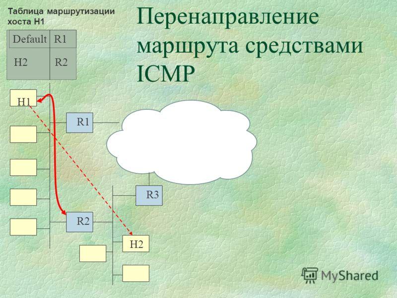 Перенаправление маршрута средствами ICMP R1 R3 R2 H1 H2 Default R1 Таблица маршрутизации хоста H1 H2 R2